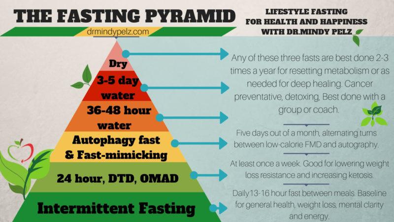 How Long Should You Fast - Dr Mindy Pelz  Reset Your -5293