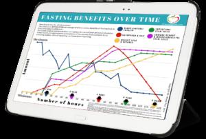 Fasting Benefits Chart